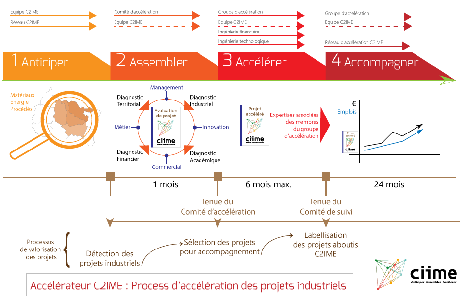 process-accelerateur-c2ime