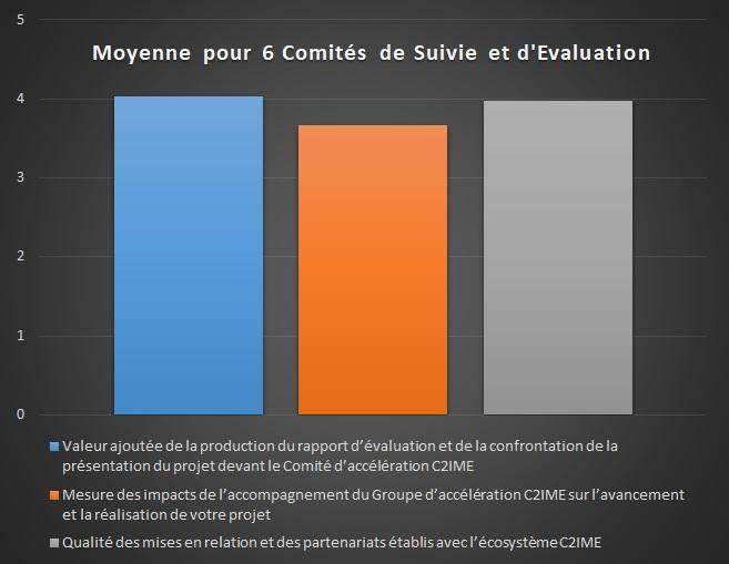 Evaluation au 30-07-2020 02